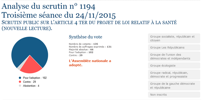 Analyse du scrutin article 4 ter 241115